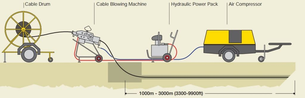 Cable-Blowing1024x331