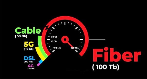 Fiber vs 5G