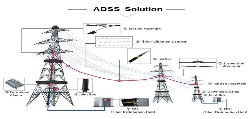 adss solution