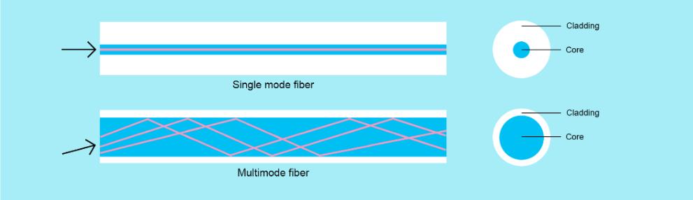 fiber optic news