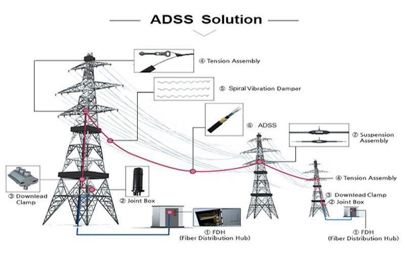 the-detail-introduction-of-adss-fiber-optical-cable2